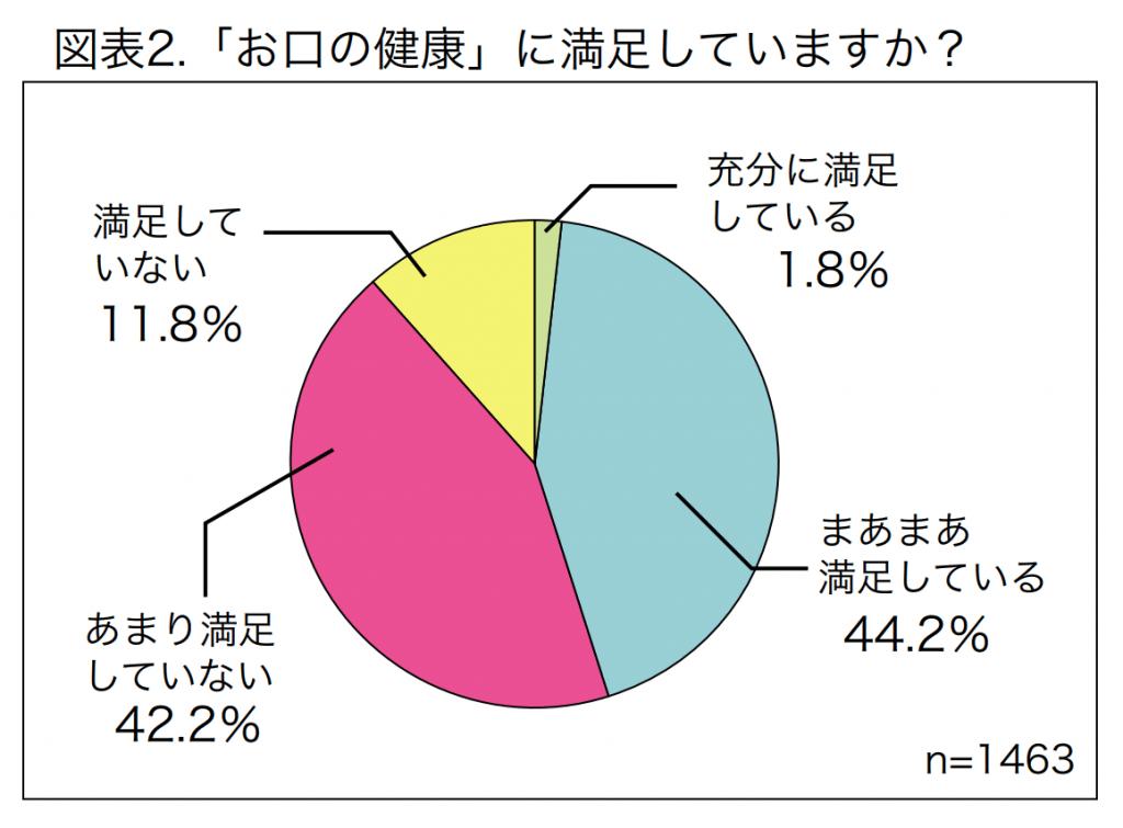 日本人の歯に対する満足度